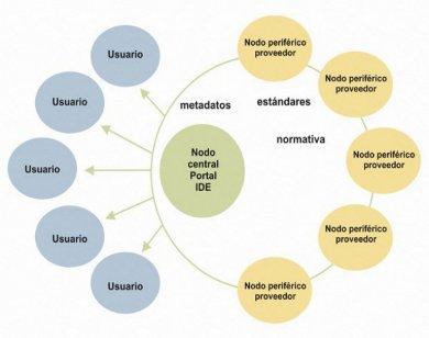 Geobolivia Infraestructura De Datos Espaciales Del Estado